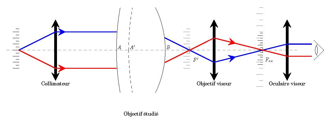TPs Mesures optiques visuelles