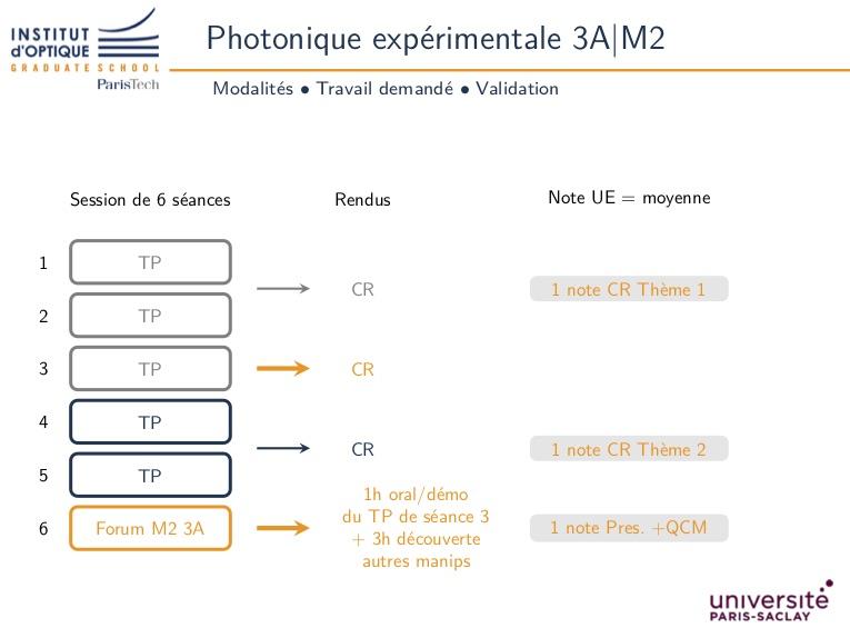Photonique expérimentale 3A Parcours IASO