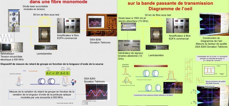 Fibres et télécommunications optiques. Mesure de la dispersion chromatique. Poster.