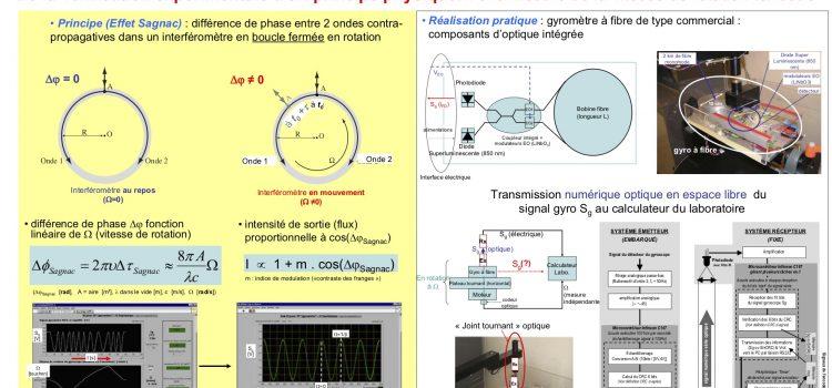 Gyromètre à fibre optique. Posters.