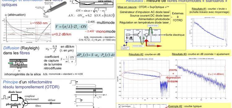 Fibres et télécommunications optique. Réflectométrie optique résolue en temps (OTDR).  Poster et article.