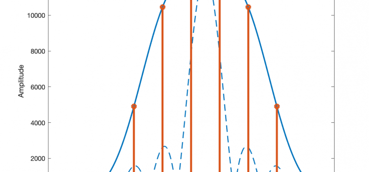 Transformée de Fourier & FFT