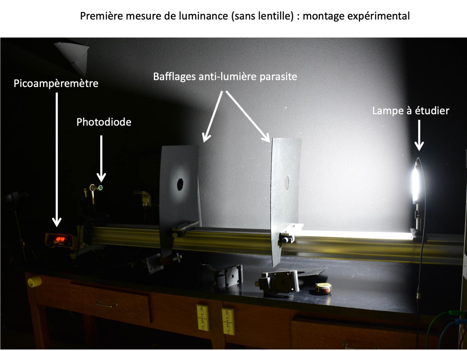 Photométrie – Banc de mesures de luminances et d'intensités visuelles