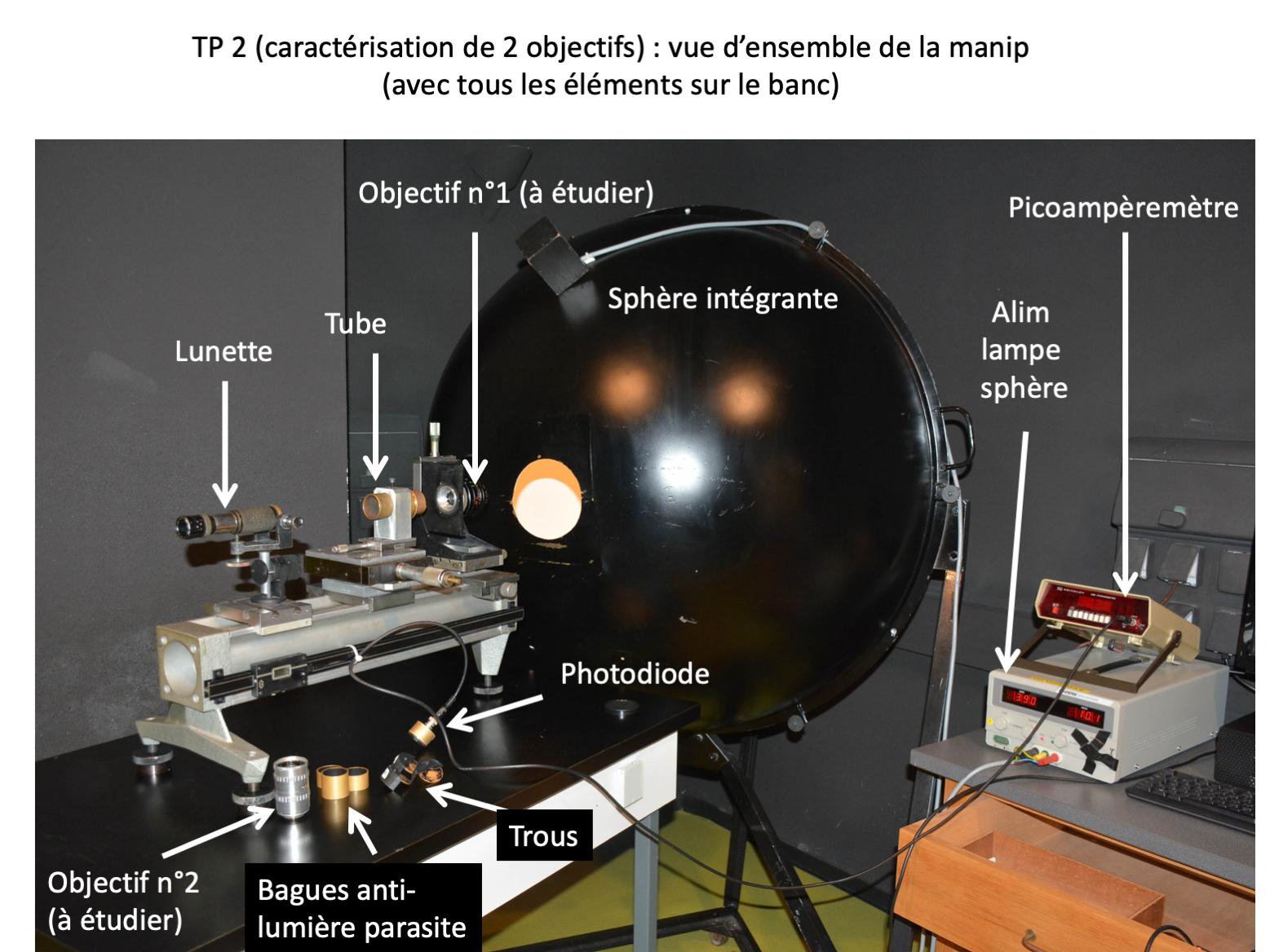 Photométrie – Banc de mesure  des caractéristiques photométriques de systèmes optiques d'imagerie