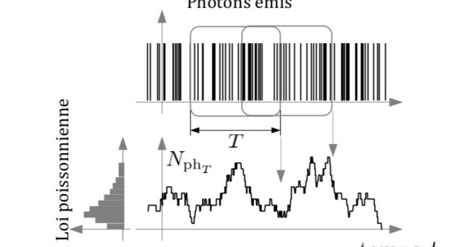 Qu'appelle-t-on bruit de photons ? Que mesure-t-on  avec un détecteur?